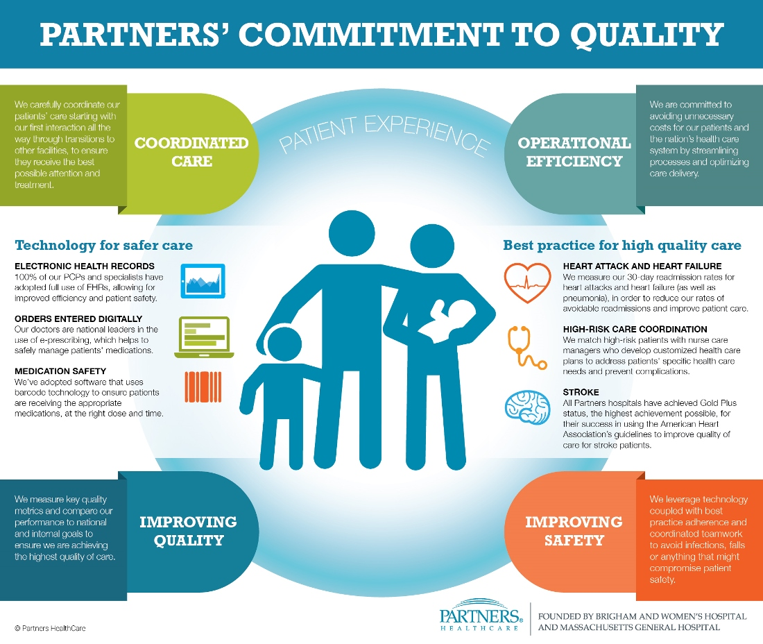 Quality And Safety Partners Healthcare